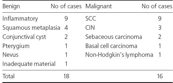 Table 2: Distribution of ocular sur face lesions as diagnosed by scrape cytology