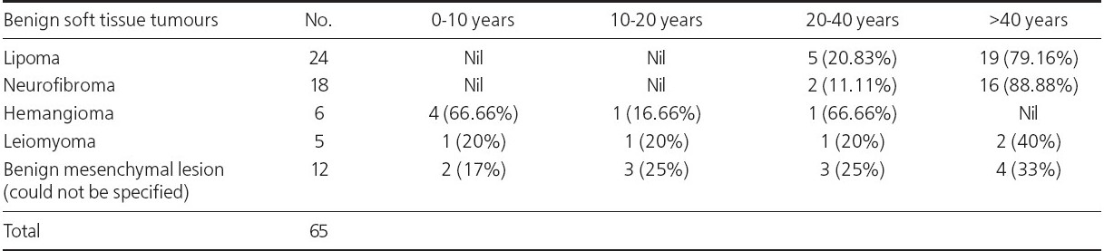 Table 1 : Age distribution of benign soft tissue tumours on FNAC