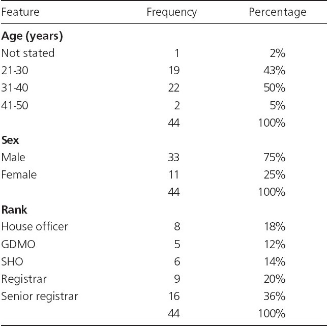 Table 1 : Sociodemographic characteristics of respondents (n = 44)