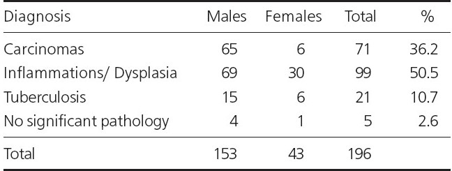 Table 1 : Sex-wise distribution of various cases diagnosed by bronchial biopsy