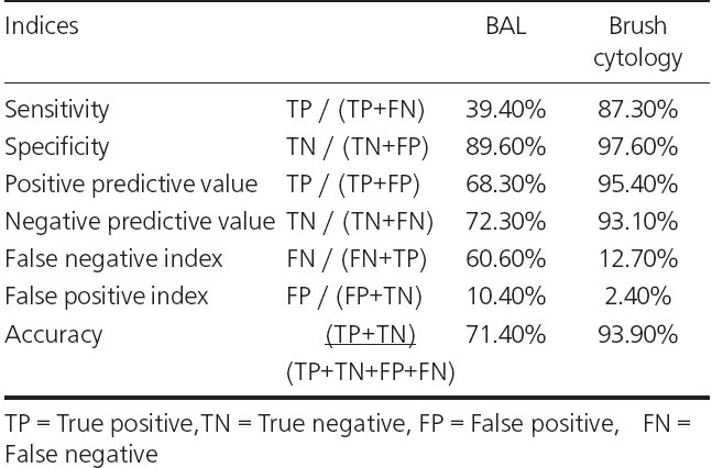 Table 3 : Comparison of indices of BAL and brush cytology