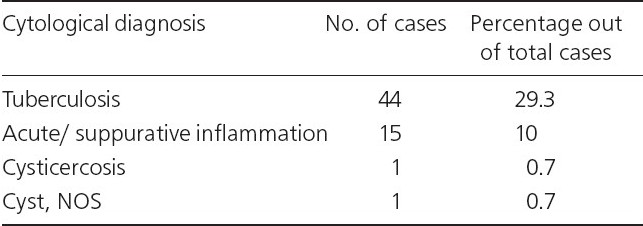 Table 2 : Cytological diagnosis in 61 (40.7%) cases of inflammatory/ benign non-neoplastic lesions on FNAC