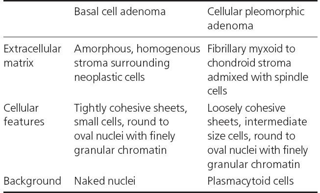 Table 1 : Differences between basal cell adenoma and cellular pleomorphic adenoma4