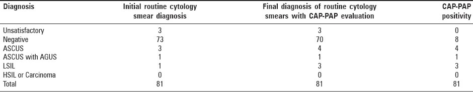 Table 1: Results of routine screening diagnosis, re-screening of routine smears with CAP-PAP evaluation at the same time, and
