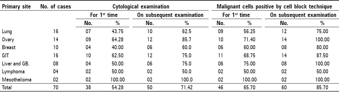 Table 2: Percentage increase in yield by cell block technique taking into consideration the numbers of specimen taken for histologically proved primary tumors