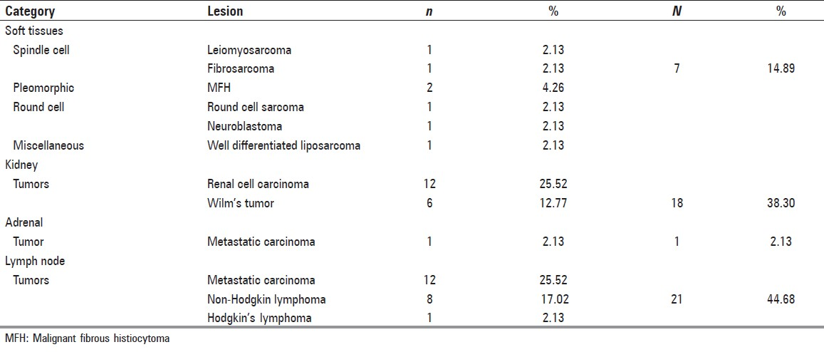 Table 2: Distribution of malignant retroperitoneal lesions seen by FNAC