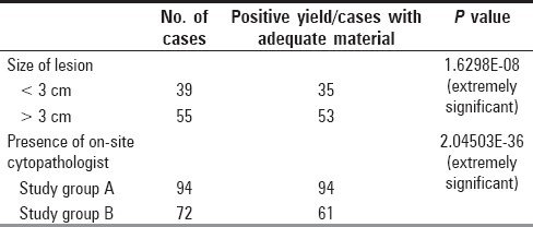Table 3 :Effect of various factors on diagnostic accuracy