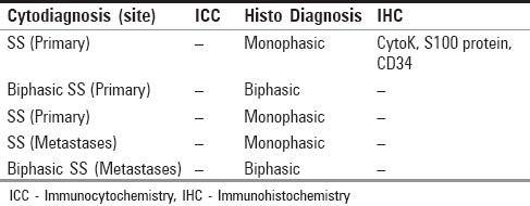 Table 2: Pathologic features of tumors