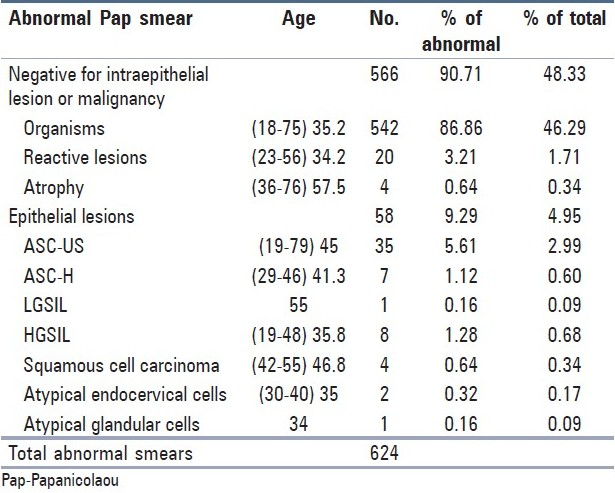 Table 3: Number and percentage of the specific findings in the abnormal Pap smears with respect to the mean age