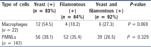 Table 3: Evaluation of the relationship between the presence of yeast or filamentous forms, macrophages and PMNLs