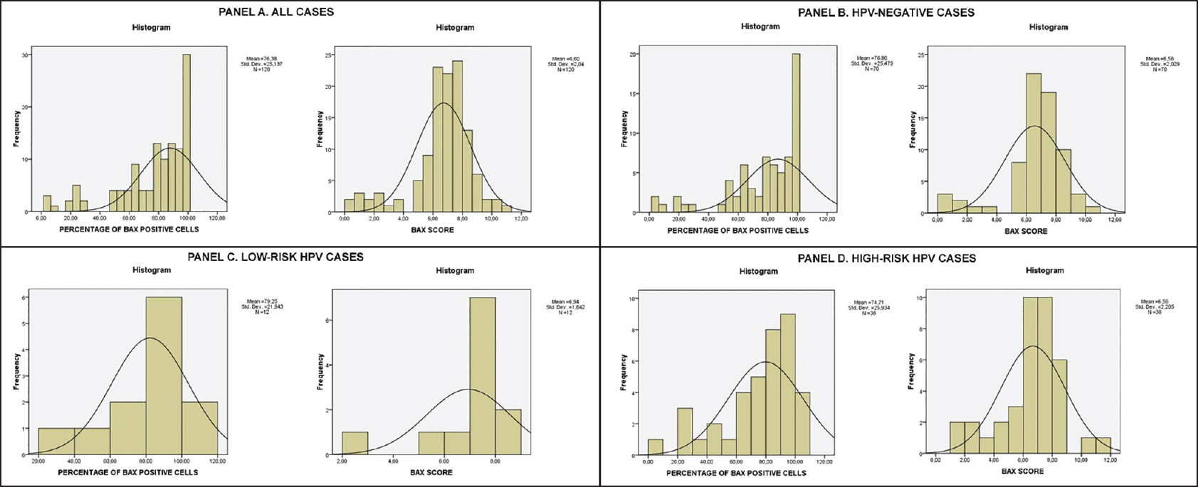 Bax and Bak expression in cervical smears of women with low-and high