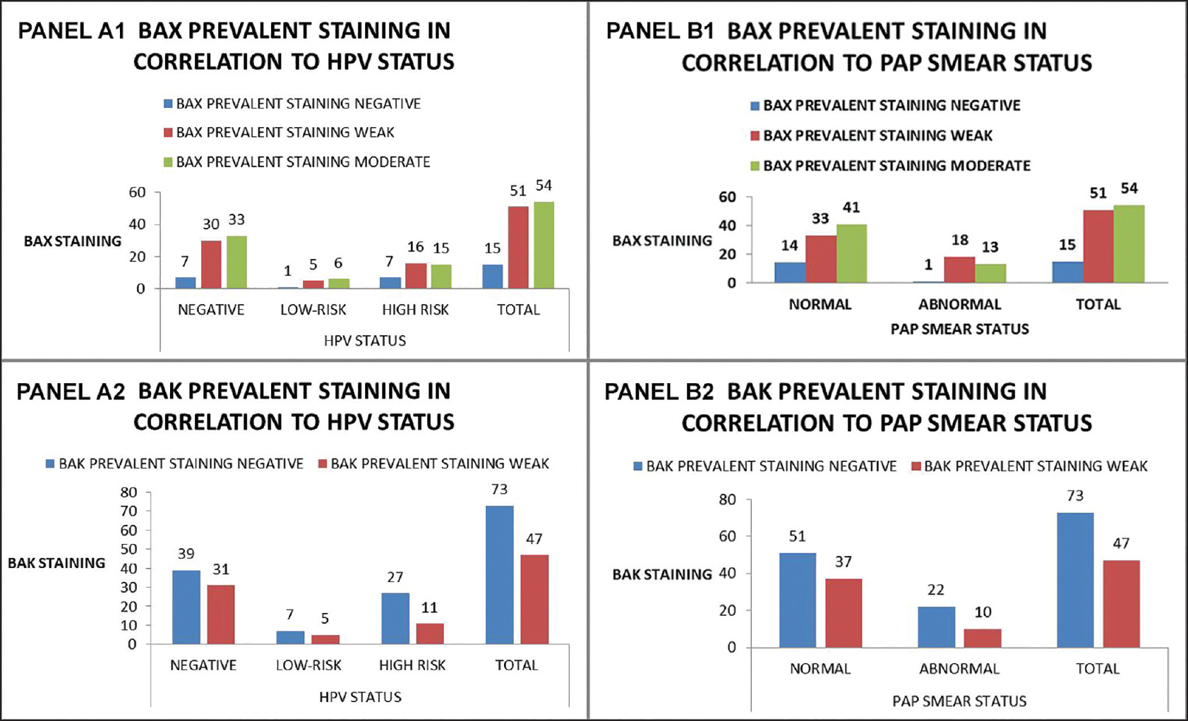 Figure 6: Bax and Bak prevalent staining groups in correlation with HPV status (negative/low-risk/high-risk) (Panel A1 and A2) and Pap smear status (normal/abnormal) (Panel B1 and B2)