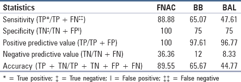 Table 2: Comparison of test results of fine needle aspiration cytology (FNAC), bronchial brushing (BB), and bronchoalveolar lavage (BAL)