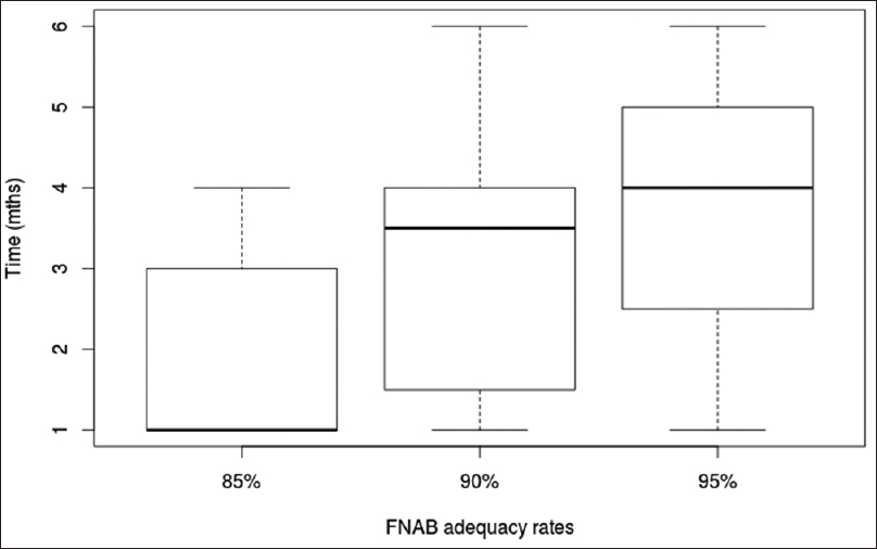 Figure 2: Time taken in months to achieve 85%, 90%, and 95% fine needle aspiration biopsy (FNAB) adequacy rates