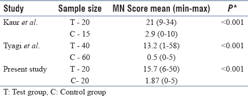 Table 2: Comparison of MN scores with previous fluid studies