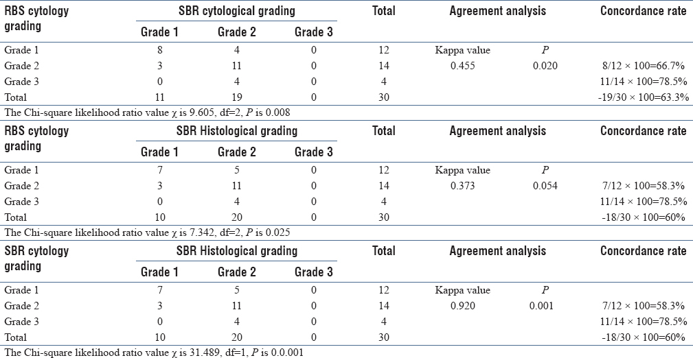 To Evaluate The Applicability Of Parameters Of Cytological Grading