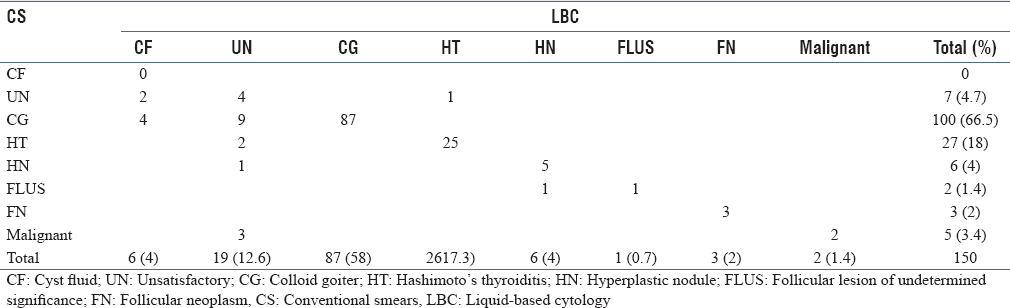 Table 3: Cytological correlation between CS and LBC