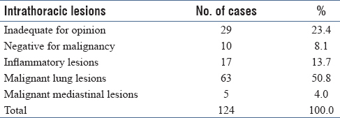 Table 1: Various cytological diagnoses among the intrathoracic lesions
