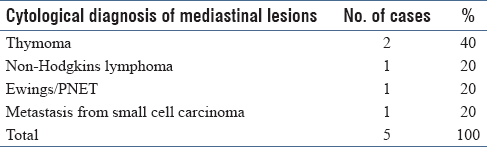 Table 3: Cytological diagnoses among the malignant mediastinal lesions