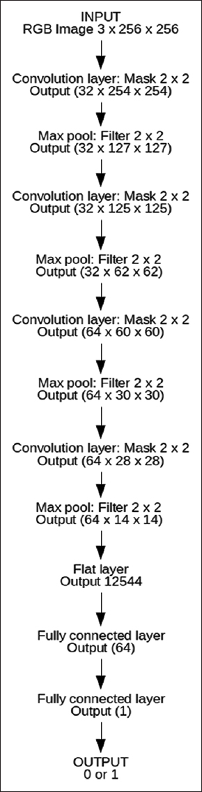 Figure 1: Architecture of the Convolutional Neural Network
