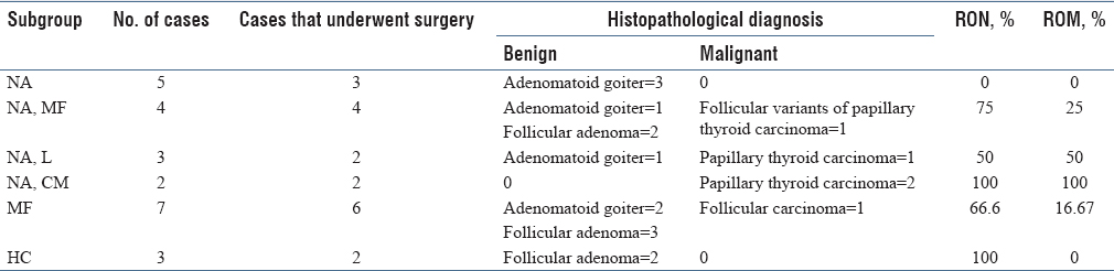 Table 2: Subgroups of BSRTC third category of atypia of undetermined significance/follicular lesion of undetermined significance
