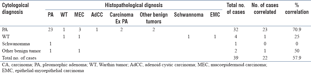 Table 2: Benign cytological category with histopathological correlation