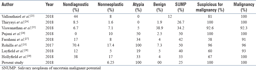 Table 3: The risk of malignancy for individual Milan category in various studies